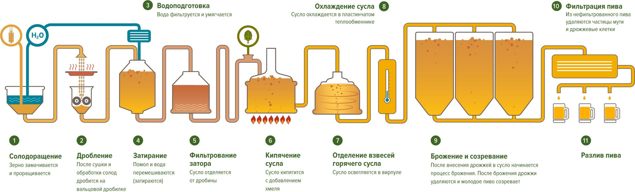 Как сделать пивоварню схема